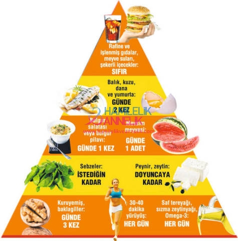 beslenme-piramidi